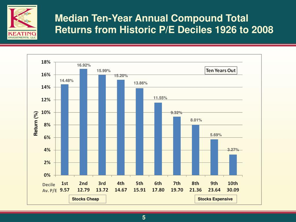 Median Ten-Year Annual Compound Total