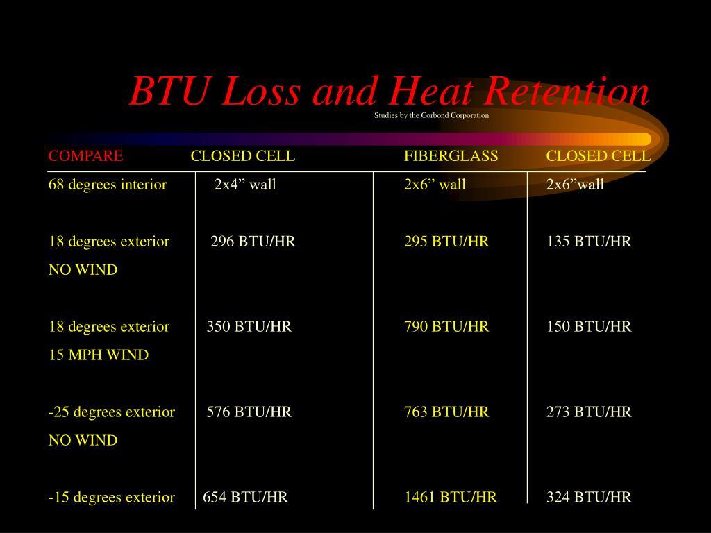 BTU Loss and Heat Retention