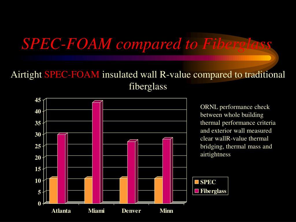 SPEC-FOAM compared to Fiberglass