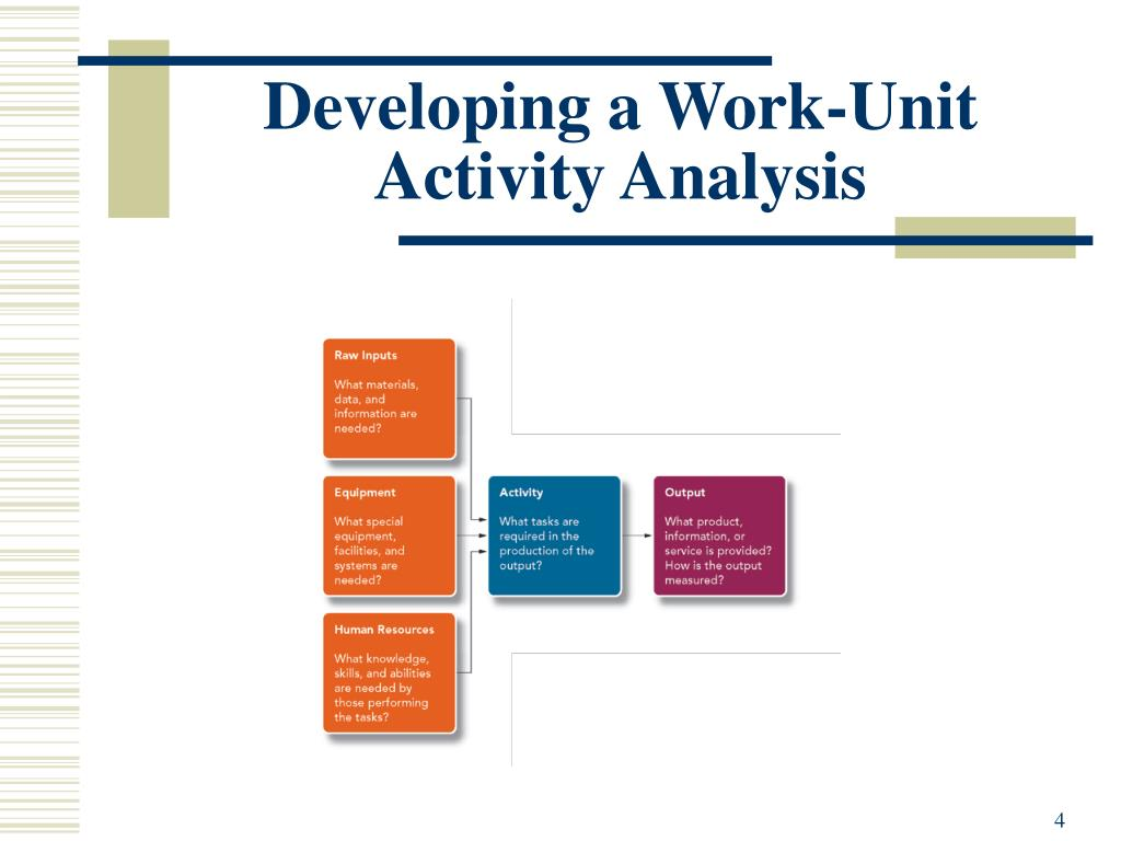 Developing a Work-Unit Activity Analysis