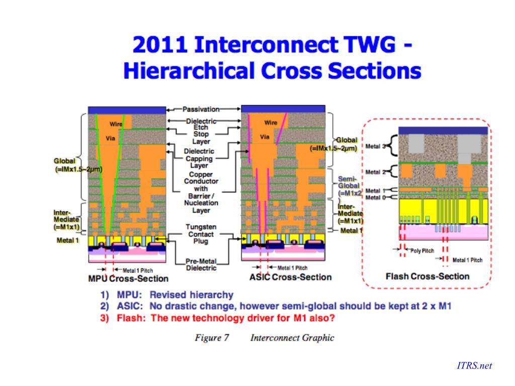 ITRS.net