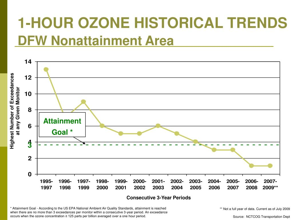 1-HOUR OZONE HISTORICAL TRENDS