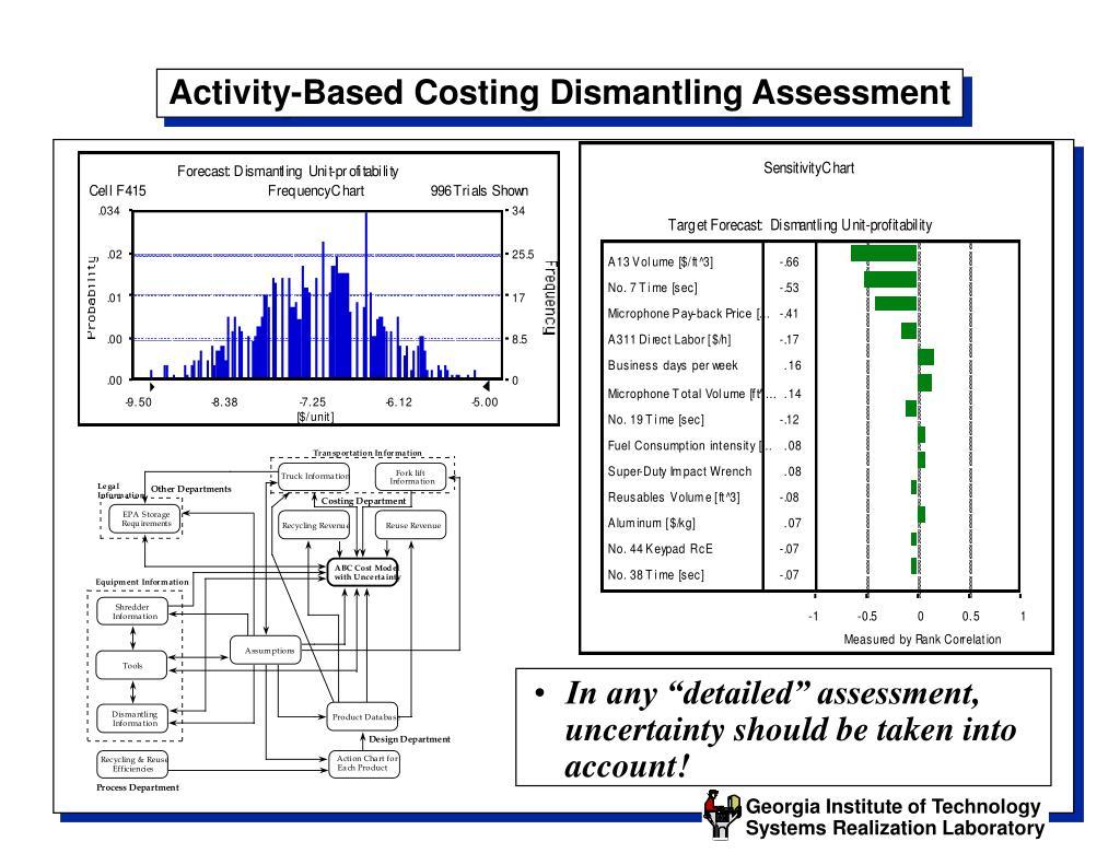 Activity-Based Costing Dismantling Assessment