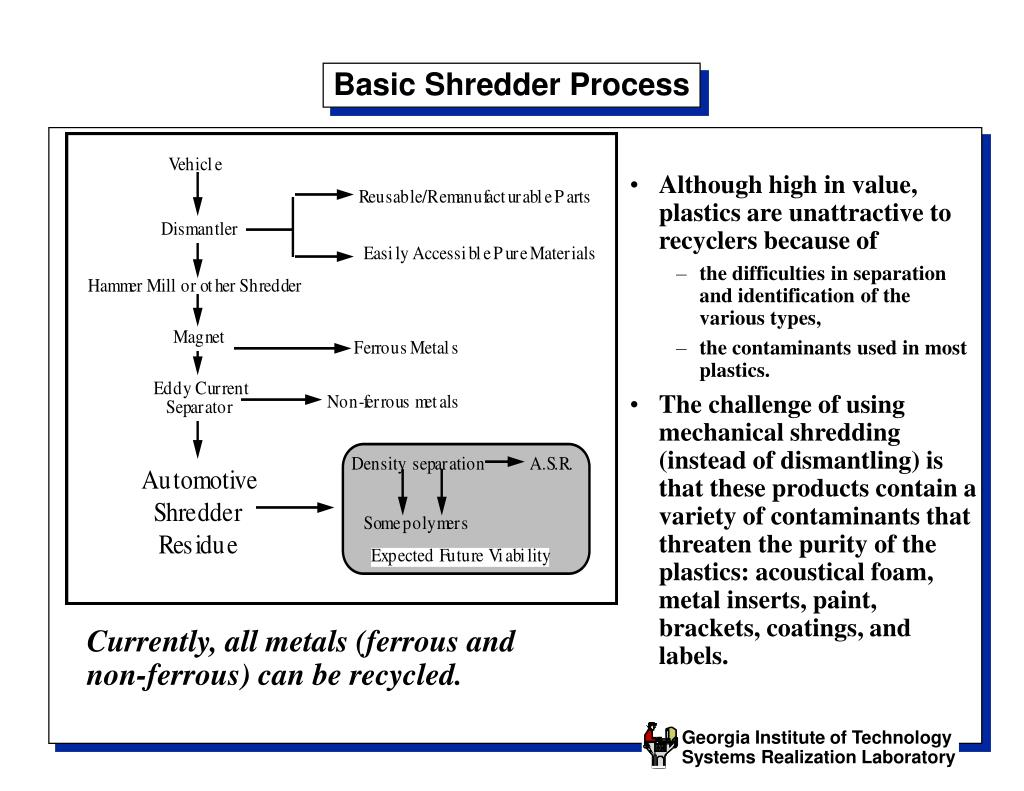 Basic Shredder Process