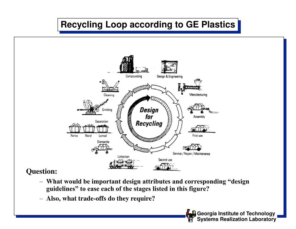 Recycling Loop according to GE Plastics