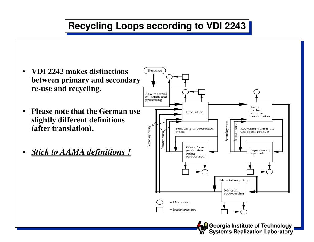 Recycling Loops according to VDI 2243