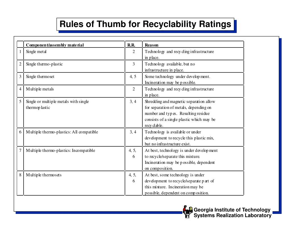 Rules of Thumb for Recyclability Ratings