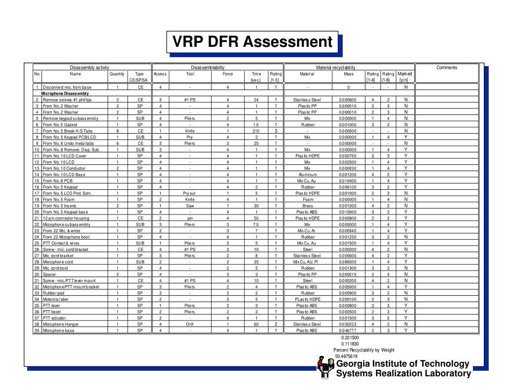 VRP DFR Assessment