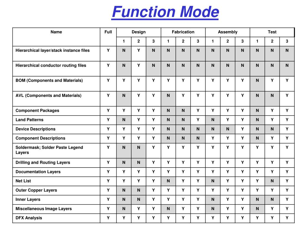 Function Mode