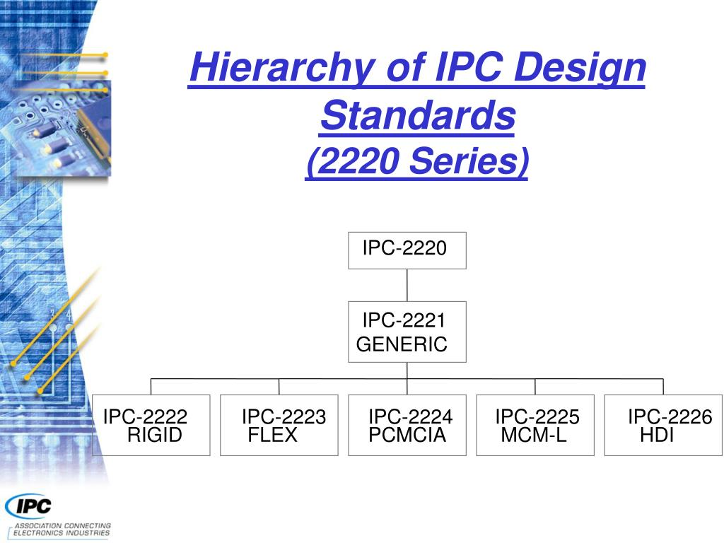 Hierarchy of IPC Design Standards