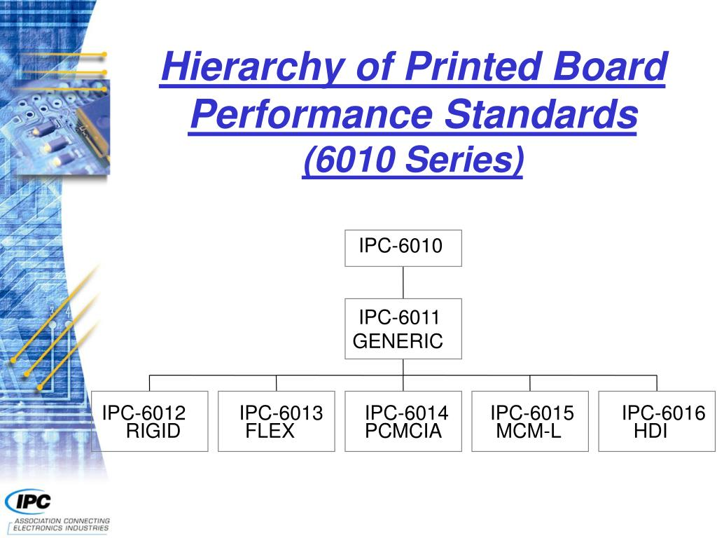Hierarchy of Printed Board Performance Standards