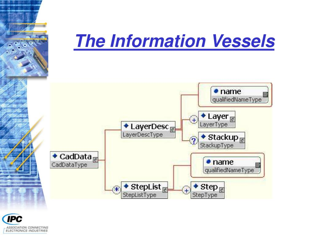 The Information Vessels