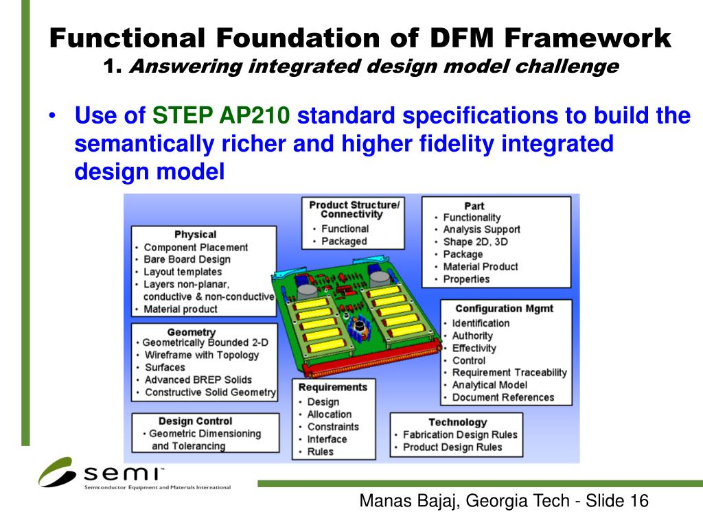 Functional Foundation of DFM Framework