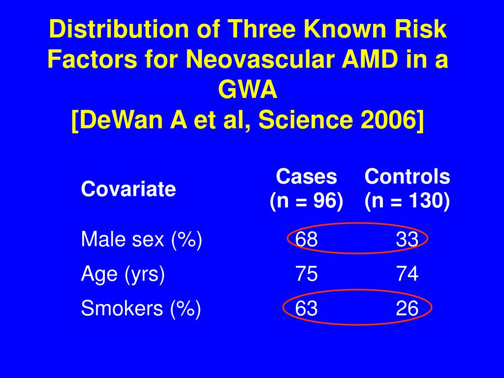 Distribution of Three Known Risk Factors for Neovascular AMD in a GWA