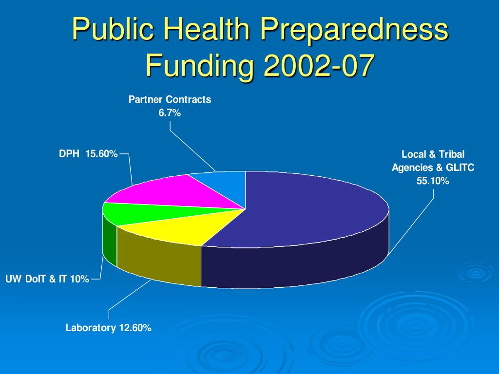 Public Health Preparedness Funding 2002-07