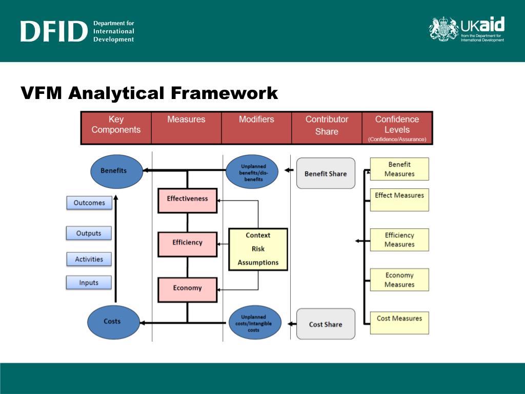 VFM Analytical Framework