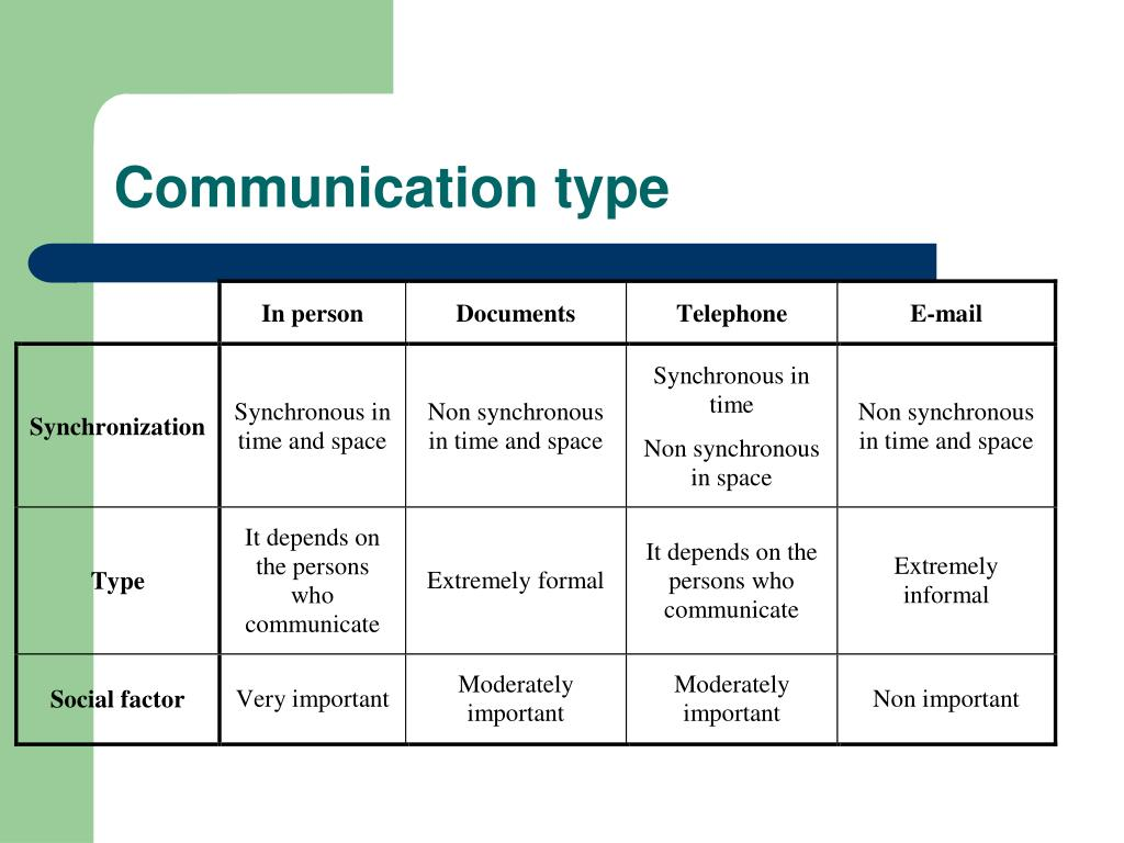 Communication type