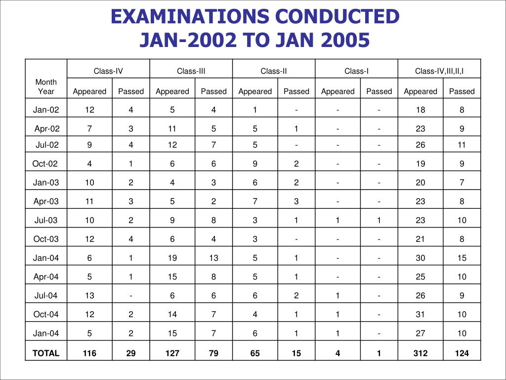 EXAMINATIONS CONDUCTED