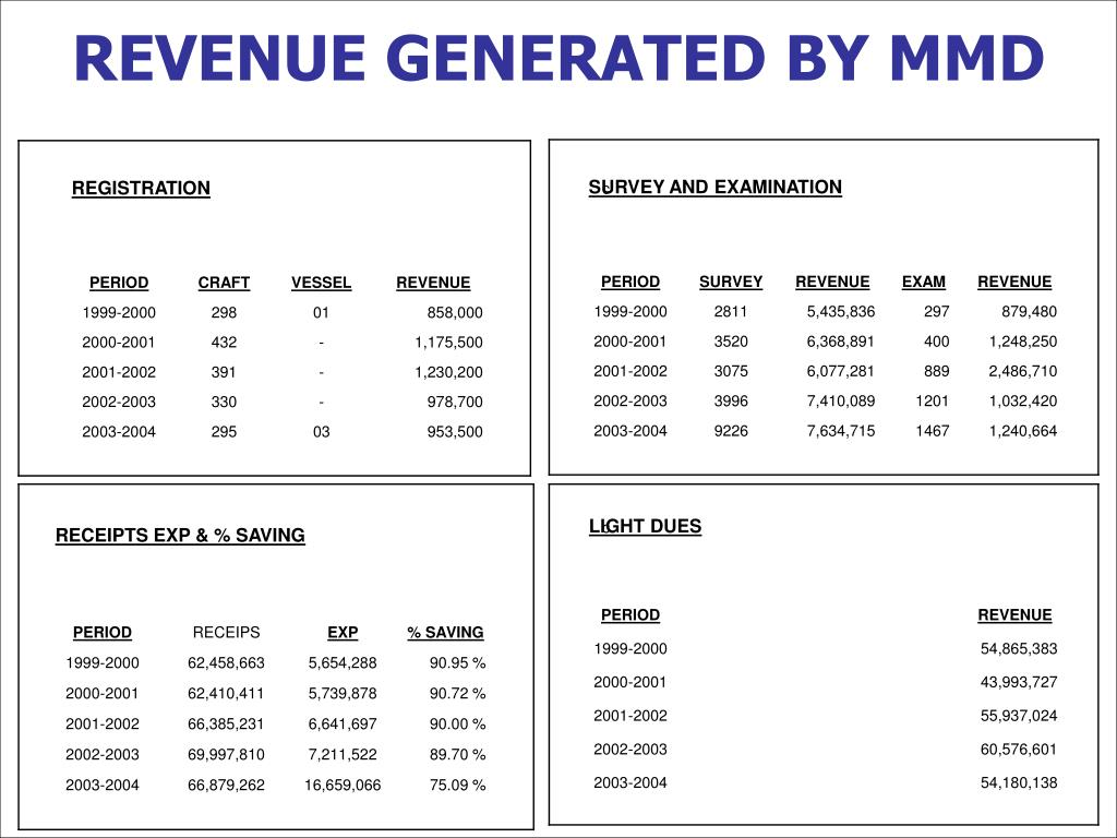 REVENUE GENERATED BY MMD
