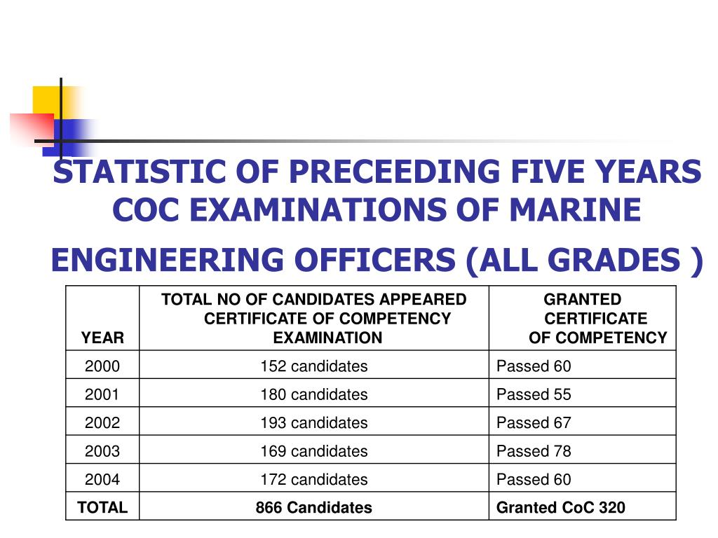 STATISTIC OF PRECEEDING FIVE YEARS COC EXAMINATIONS OF MARINE ENGINEERING OFFICERS (ALL GRADES )
