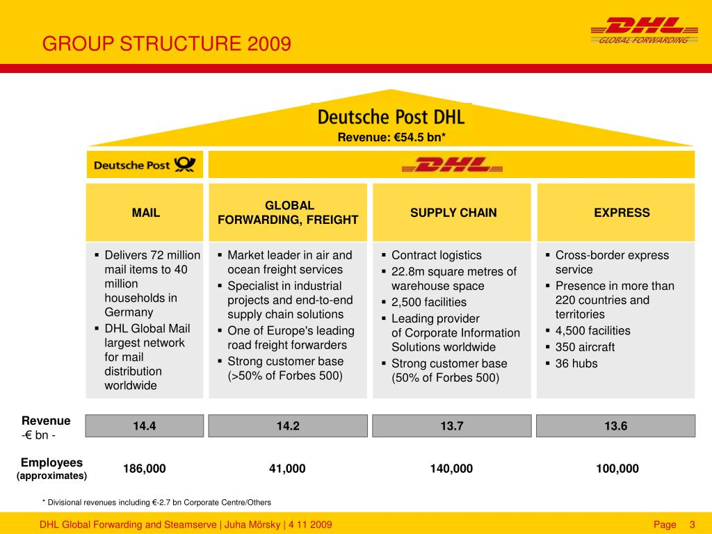 the express mail industry structure Now with over 3,000 clients and 314 staff, dhl uses its substantial experience and expertise in the international air express industry to commence services to new zealand, fiji, indonesia, taiwan, malaysia and thailand  (the service survived as satellite express until the advent of electronic mail.