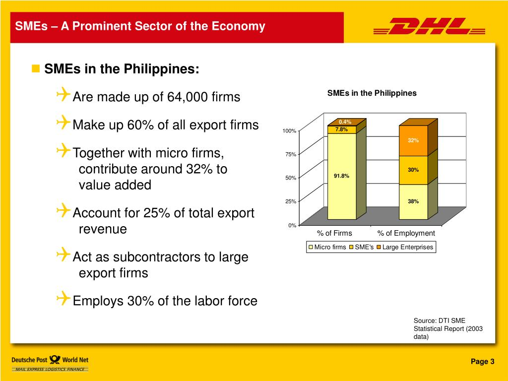 SMEs – A Prominent Sector of the Economy