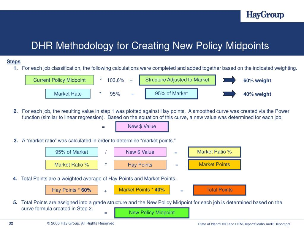 DHR Methodology for Creating New Policy Midpoints