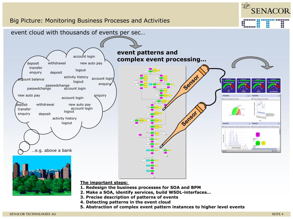 Big Picture: Monitoring Business Proceses and Activities