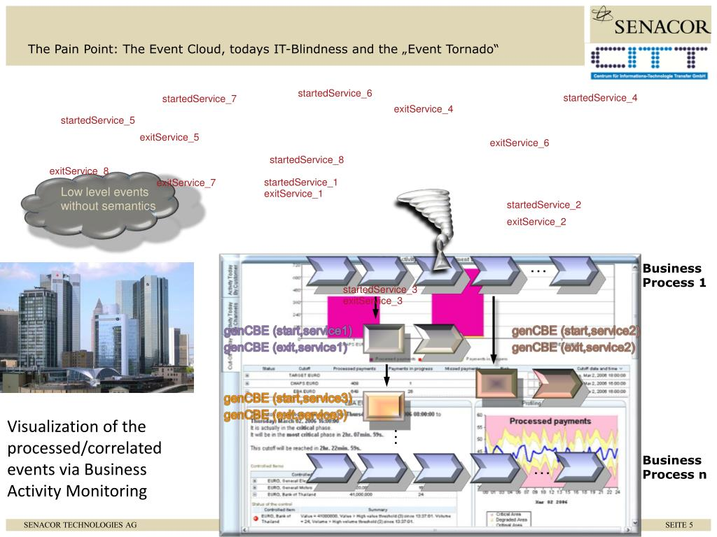 """The Pain Point: The Event Cloud, todays IT-Blindness and the """"Event Tornado"""""""