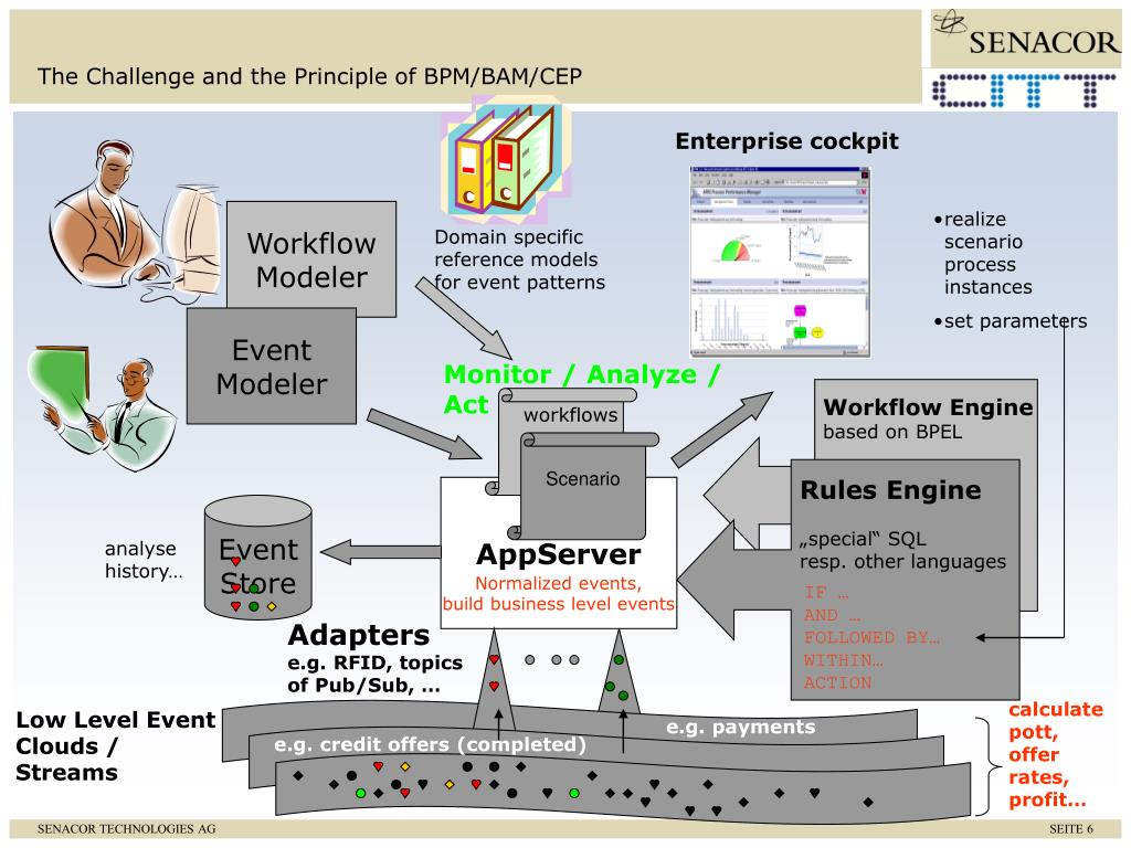 The Challenge and the Principle of BPM/BAM/CEP