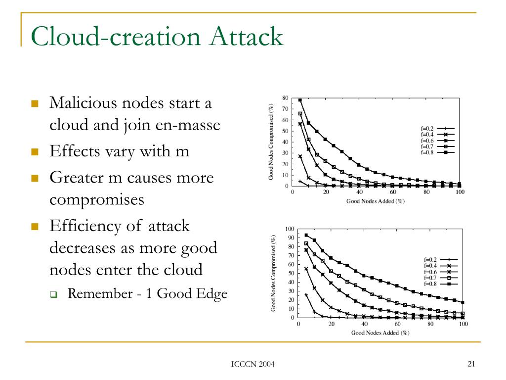 Cloud-creation Attack