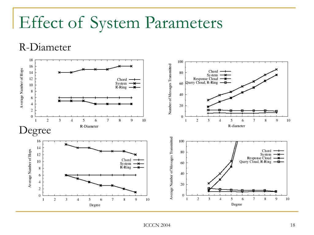 Effect of System Parameters