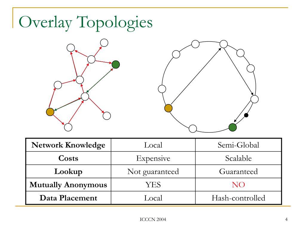 Overlay Topologies