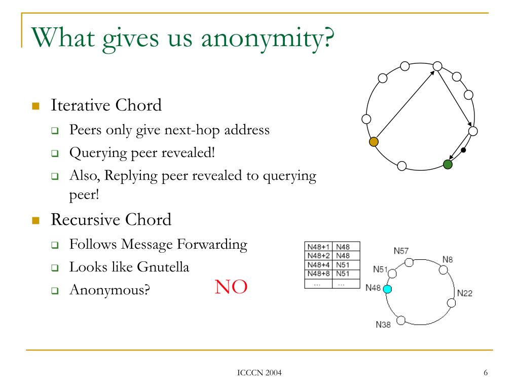 What gives us anonymity?