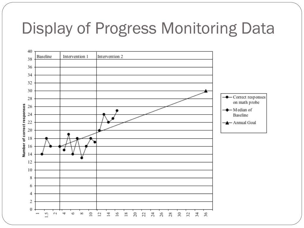 Display of Progress Monitoring Data