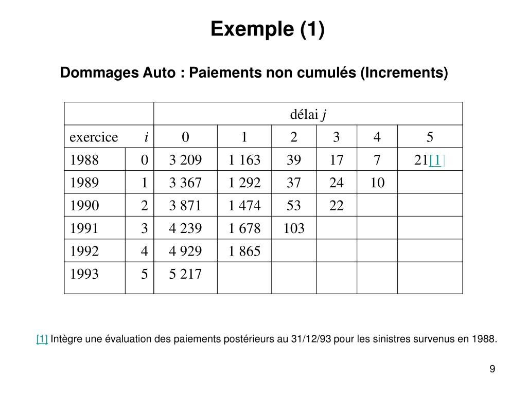 Exemple (1)