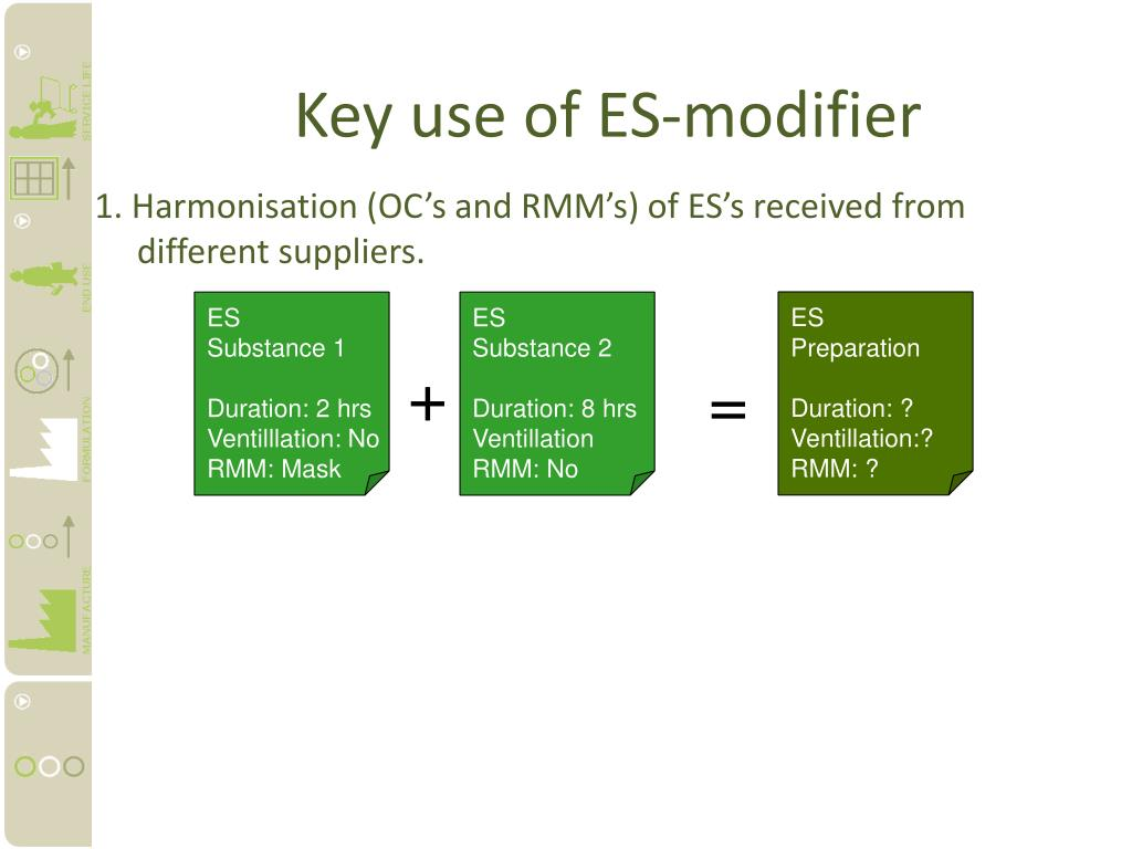 Key use of ES-modifier
