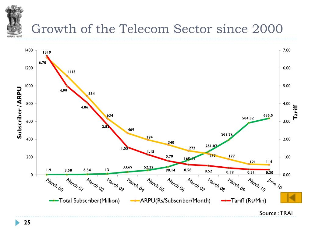 Growth of the Telecom Sector since 2000