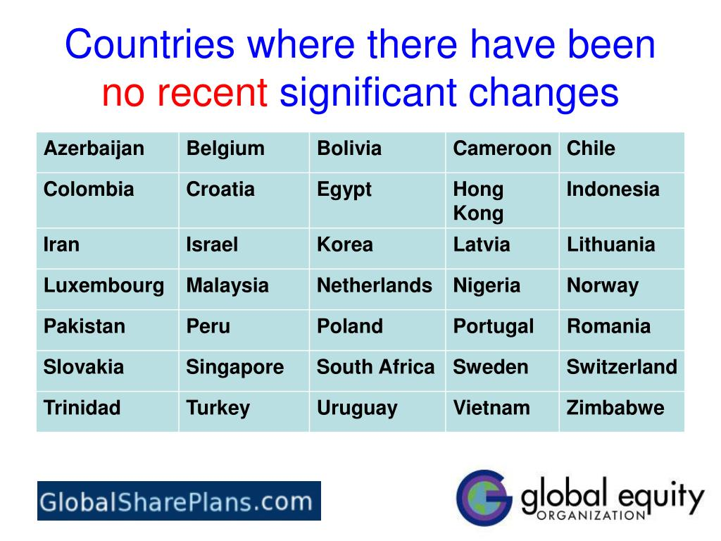 Countries where there have been