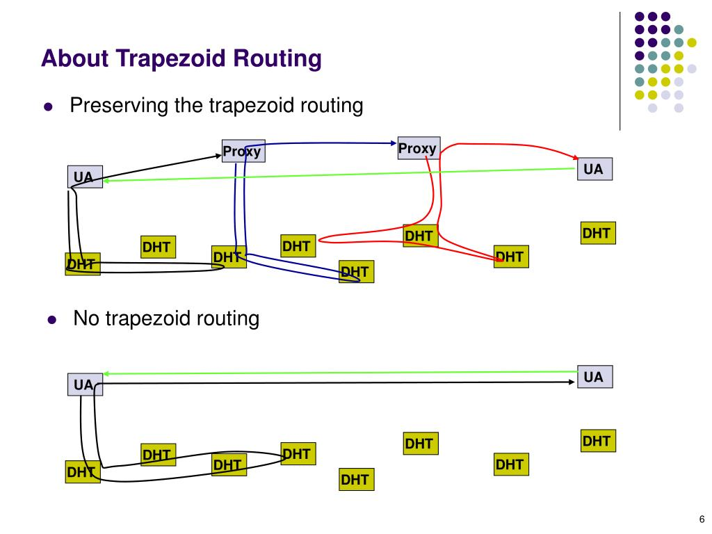 About Trapezoid Routing