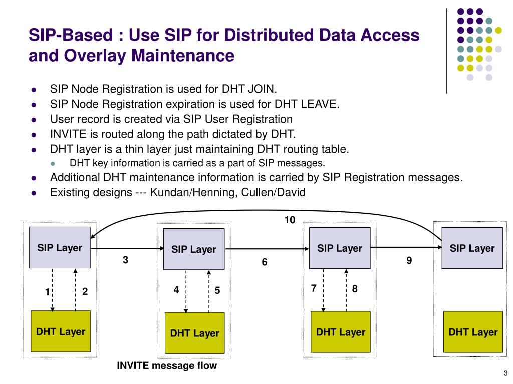 SIP-Based : Use SIP for Distributed Data Access and Overlay Maintenance