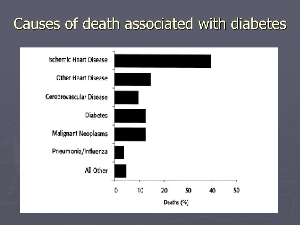 Causes of death associated with diabetes