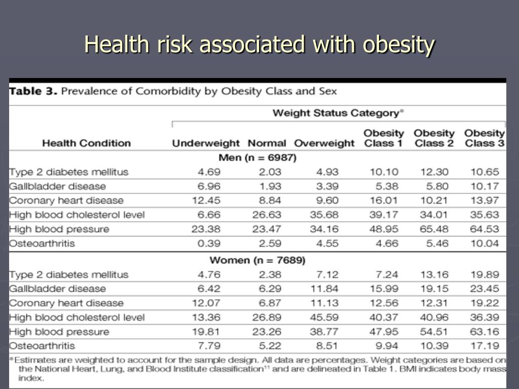Health risk associated with obesity