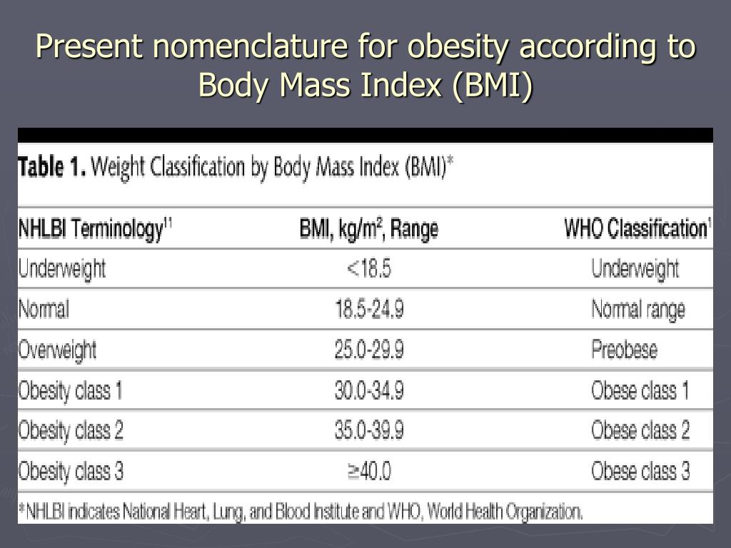 Present nomenclature for obesity according to Body Mass Index (BMI)