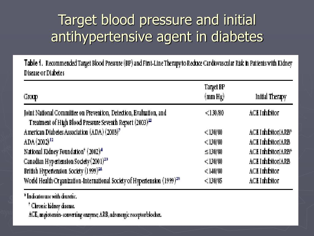 Target blood pressure and initial antihypertensive agent in diabetes