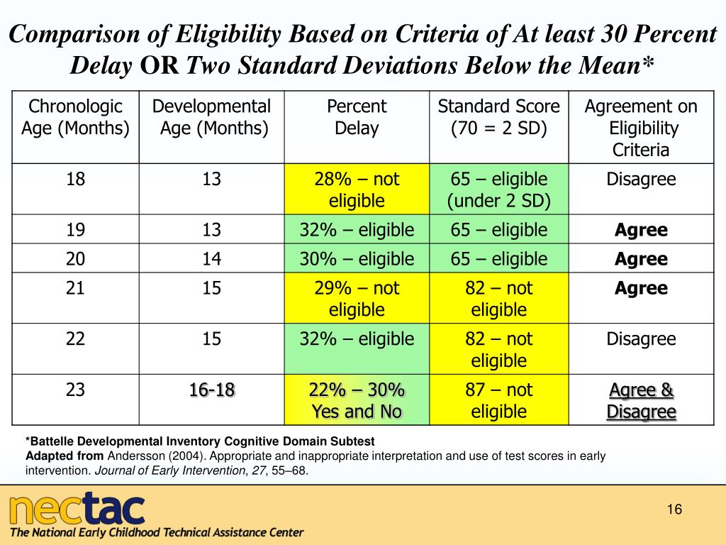 Comparison of Eligibility Based on Criteria of At least 30 Percent Delay
