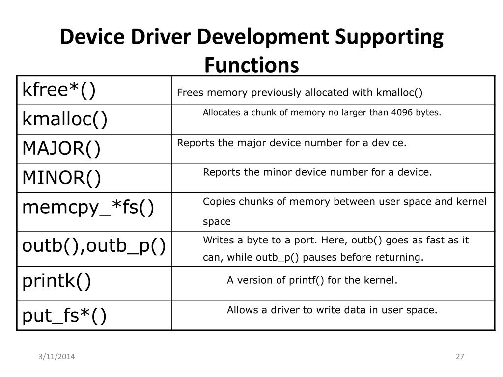 Device Driver Development Supporting Functions
