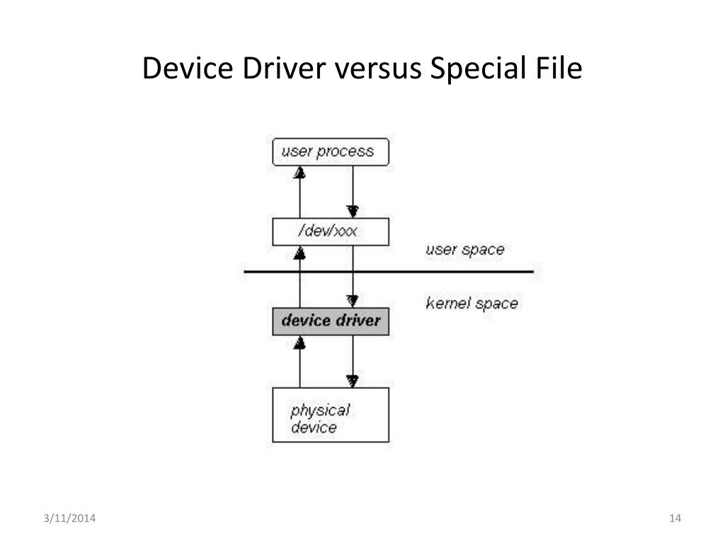 Device Driver versus Special File