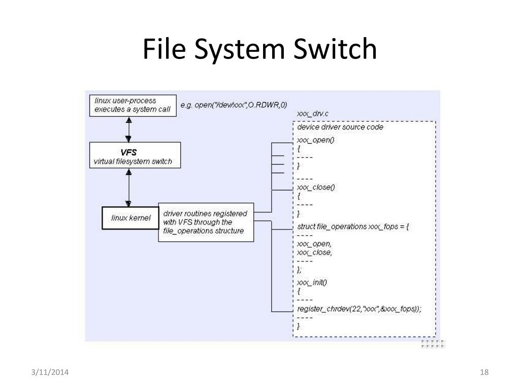 File System Switch