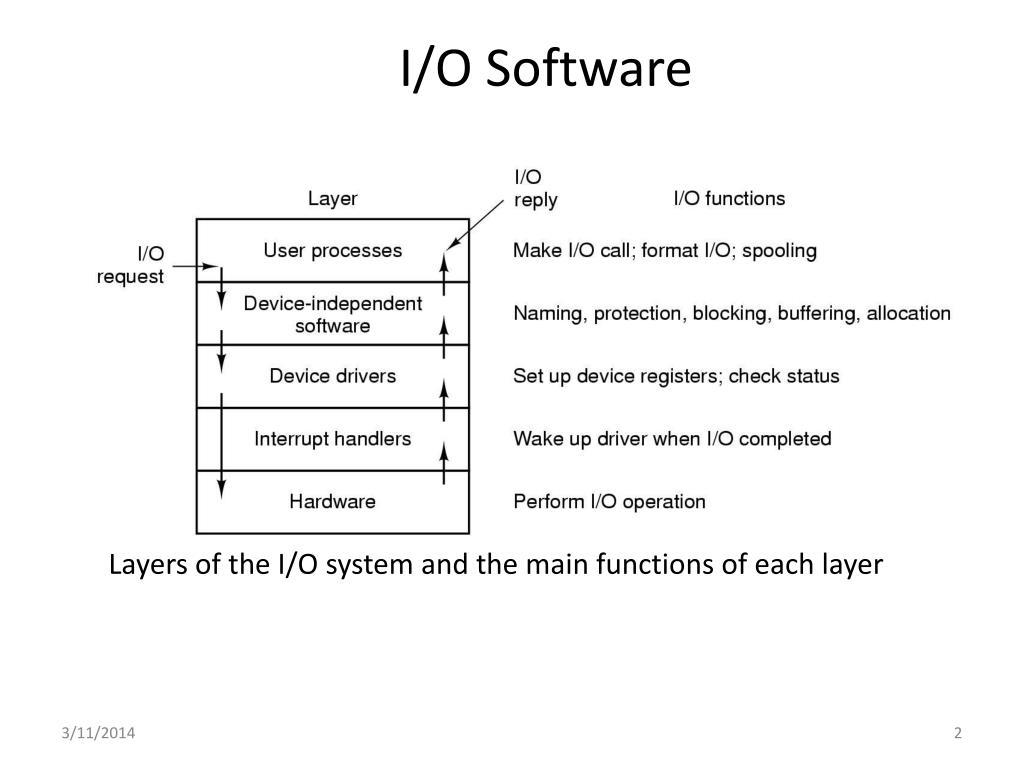 I/O Software